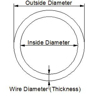 đường kính id là gì