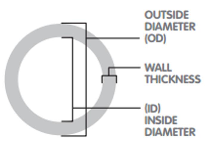 đường kính od là gì