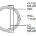 Đường kính OD là gì? OD là đường kính trong hay ngoài?